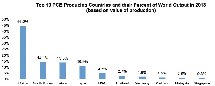 Top 10 PCB Producing Countries and their Percent of World Output in 2013