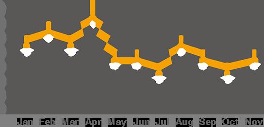 Averge Response Time(Min) line chart